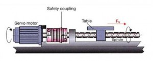 Safety Coupling Machine Drawing